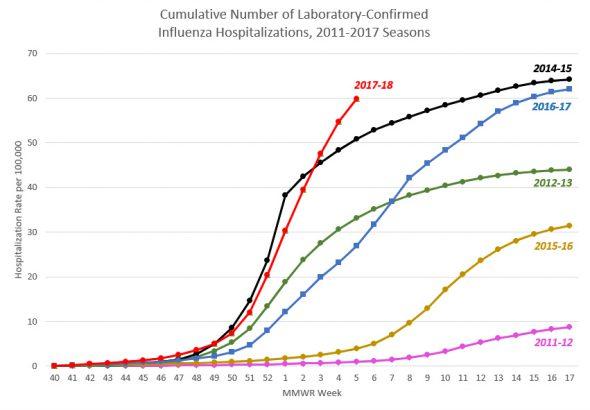 Cumulative Number of Laboratory-Confirmed Influenza Hospitalizations